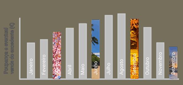 Energia solar para empresas_Distribuição mensal ao longo do ano